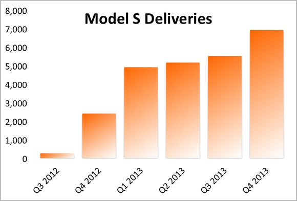 Model S Deliveries Q