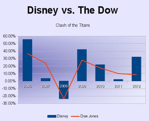 Dis V Dow