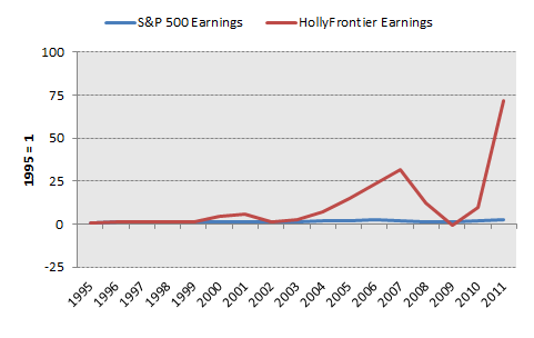 Hfc Earnings