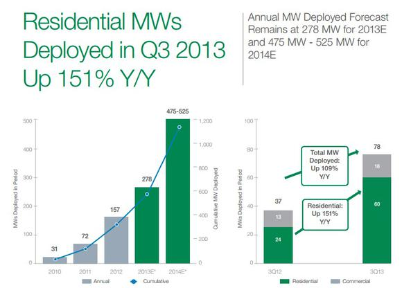 Solarcity Corporation Mw Deployed