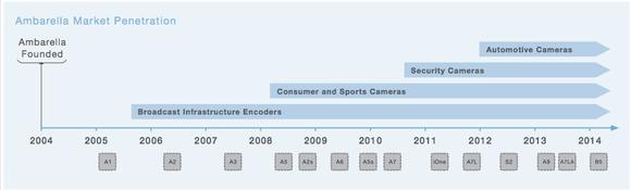 Ambarella Market Timeline