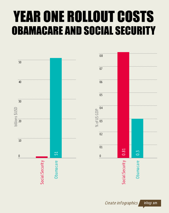 Obamacarevsocsec