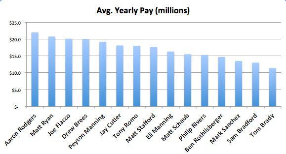 Brady Salary