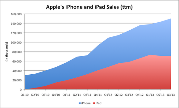 Aapl Iphone Sales Chart