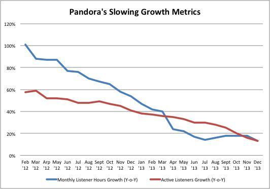 Pandora Slowing Metrics