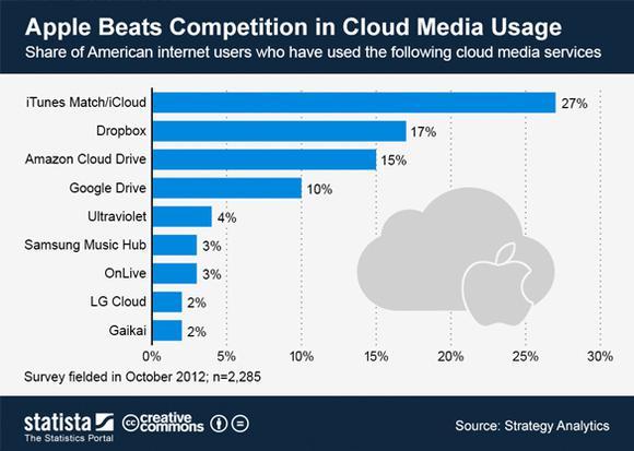 Cloud storage usage statistics programa