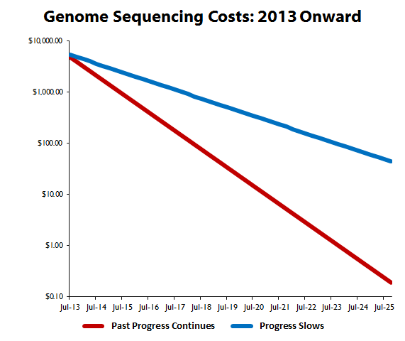 Genomeseqcosts