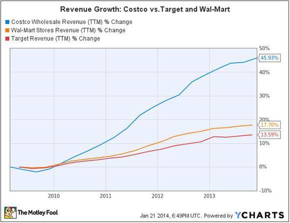 Cost Revenue