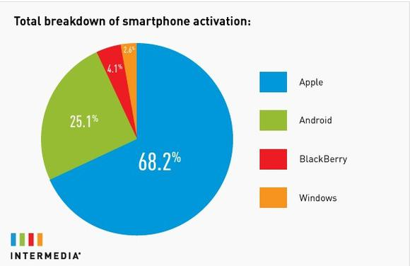Smartphone Activation