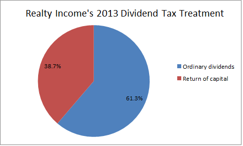 Realty Income Tax