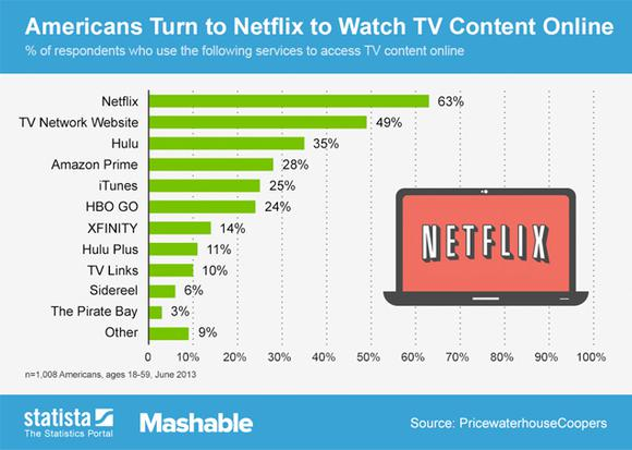 How Netflix Acquired Over 2 Million U S Customers Last
