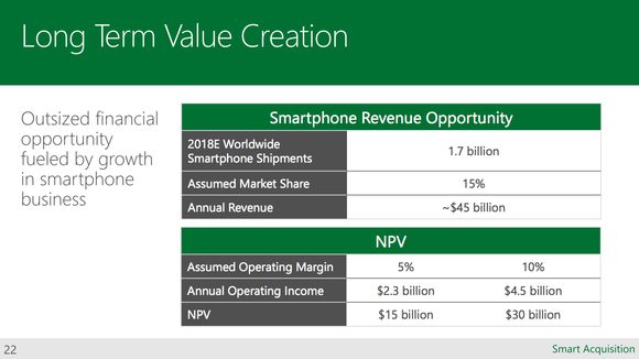 Msft Nok Acquisition Slide