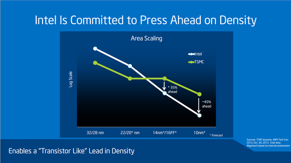 Process Density