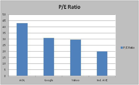 Aol Pe Ratio