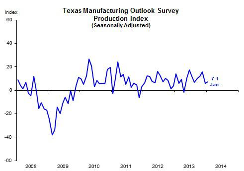 Dallas Mfg Survey