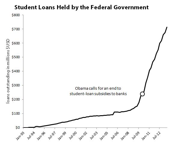 Govtstudentloans