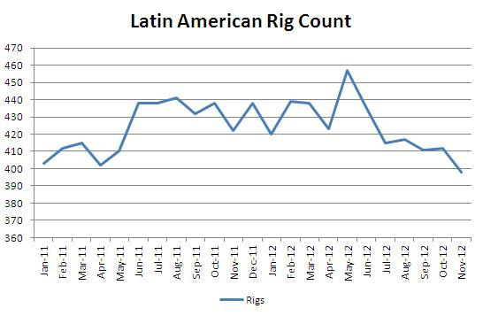 Latin American Rig Count