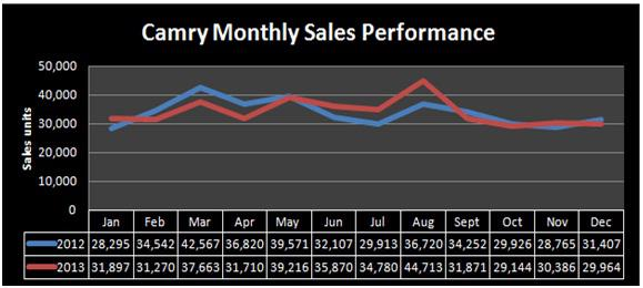 Camry Sales