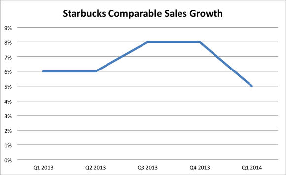 starbucks financial preformance Get performance stock data for sbux starbucks corp including total and trailing returns.