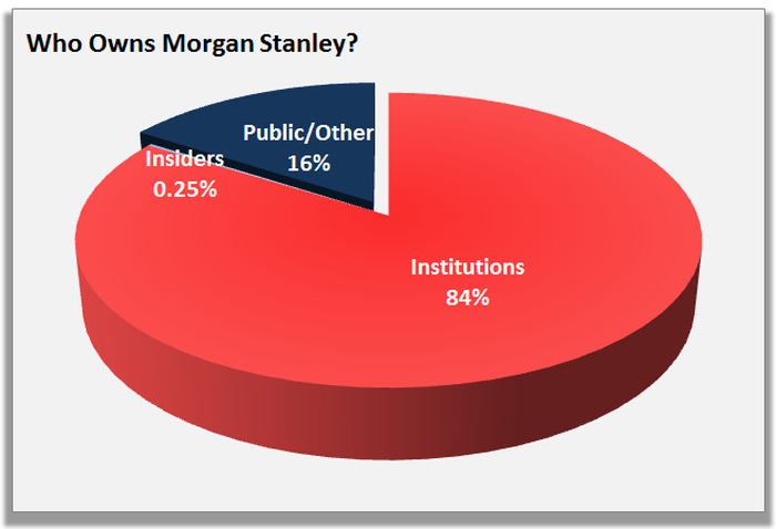 Who Owns Morgan Stanley? -- The Motley Fool