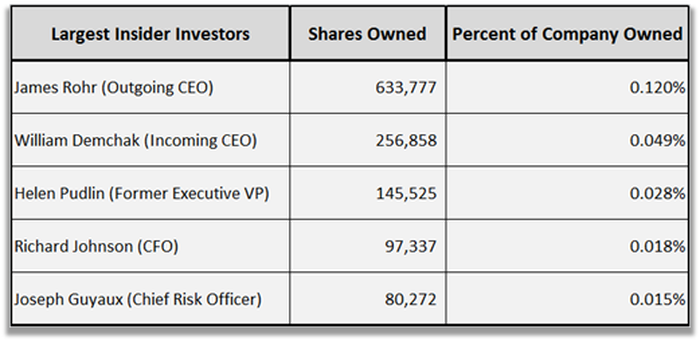 Who Owns PNC Financial? -- The Motley Fool