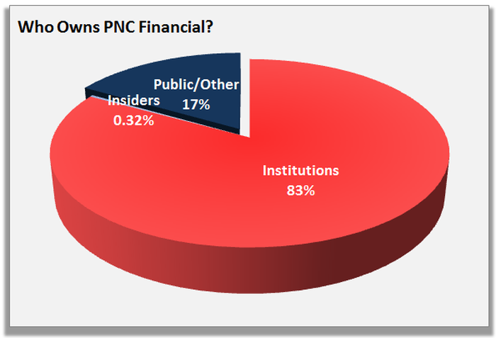 Who Owns PNC Financial? | The Motley Fool