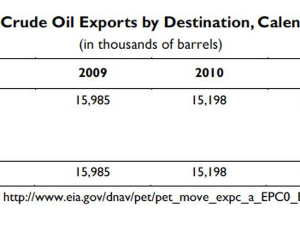 Crdue Oil Exports