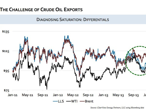THE CHALLENGE OF CRUDEOIL EXPORTS