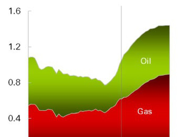 US oil and gas supply