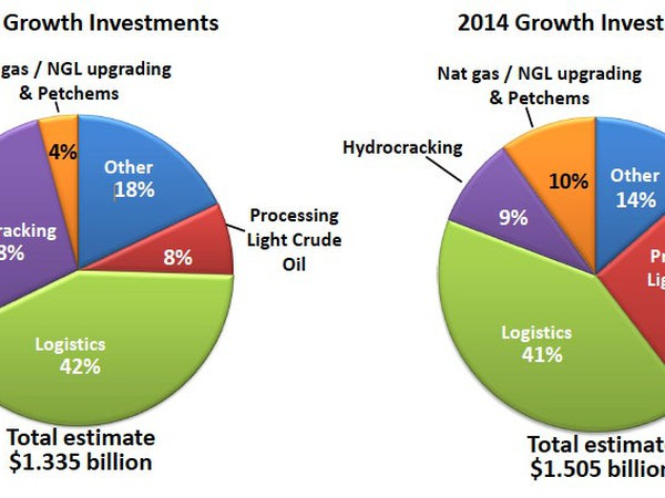Valero's 2013 and 2014 Growth Investments