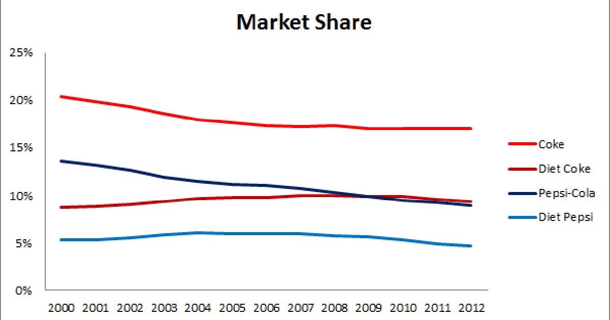 Image result for pepsi vs coke market share