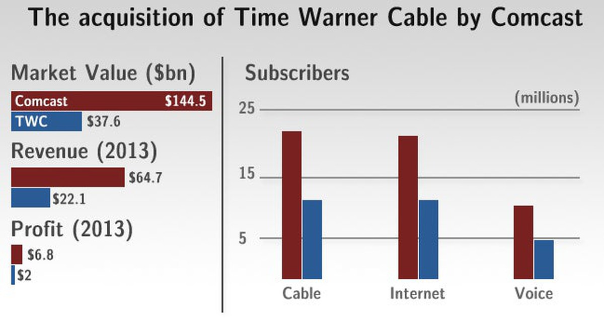 How The Comcast And Time Warner Merger Will Change The Cable Industry The Motley Fool