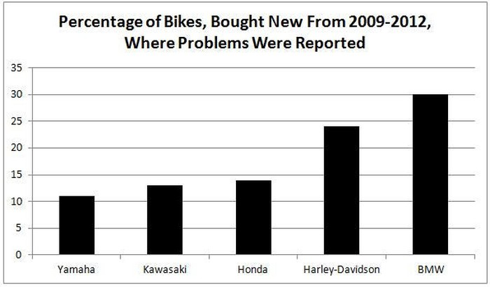 Is Harley-Davidson the Worst Motorcycle Money Can Buy?