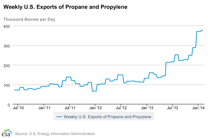 As The Above Chart Shows Propane Exports Have Nearly Quadrupled In Last Four Years This Has Helped Prices Rise By About 50 And