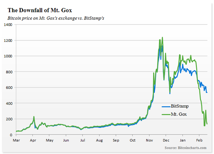 2 Fascinating Charts From Last Week: Bitcoin's Downfall and