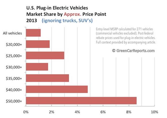 How Much Will Tesla Motors Inc S Gen Iii Car Change The