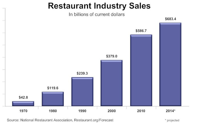 Fast Casual Continues To Dominate Restaurant Growth The Motley Fool