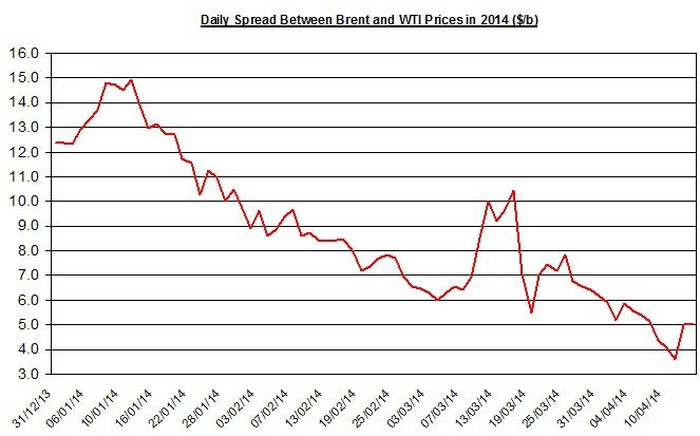 How Will a Shrinking Brent-WTI Spread Impact Oil Refiners