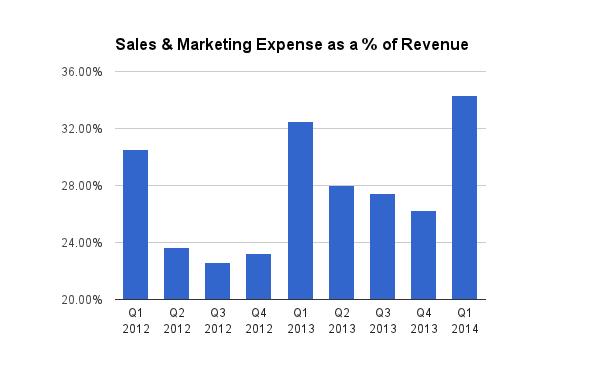 pandora media increased sales expenses 63 last quarter was it