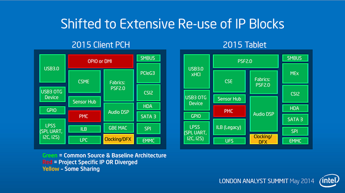 Intel's Bold Corporate Reorganization Could Pay Off -- The Motley Fool