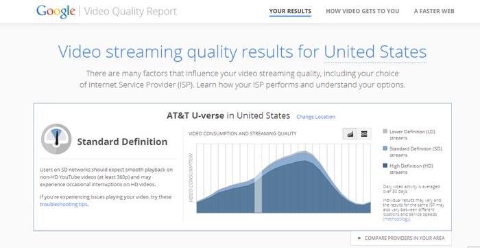 Here's Why It's a Bad Time to Be an Internet Service