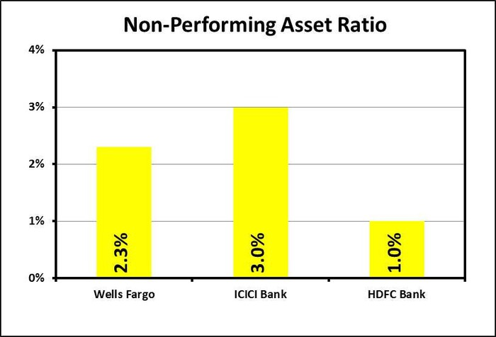 Are Bank Stocks In India Better Buys Than Even Wells Fargo The