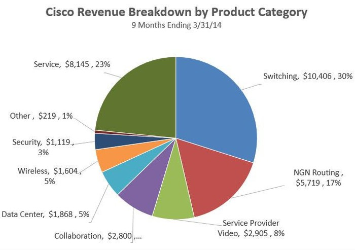 How Does Cisco Make Money? | The Motley Fool