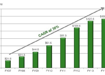 Capstone revenue growth