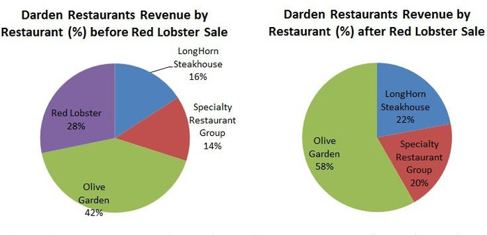 darden restaurants vs yum brands Factors of influence in 2018, key indicators and opportunity within omnicom group, ironwood pharmaceuticals, corenergy infrastructure trust, cypress semiconductor, yum.