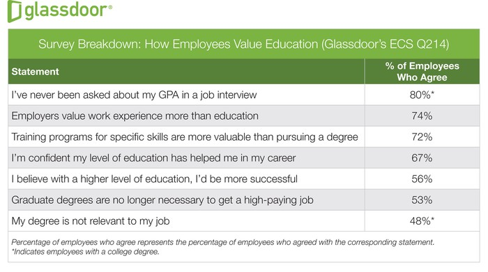 What Is Your College Degree Really Worth? Workers Weigh In -- The ...