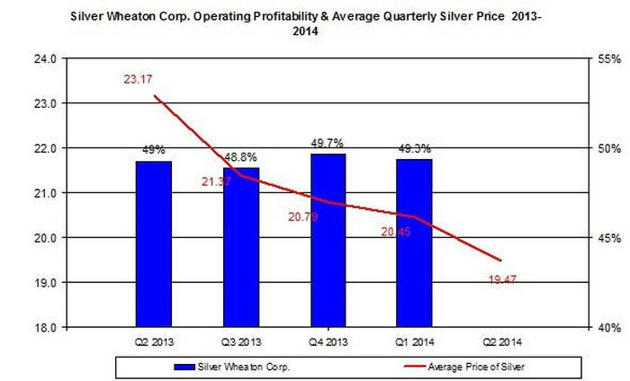 Therefore Silver Wheaton S Operating Margin Remained Le Around 50 As Indicated In The Chart Below