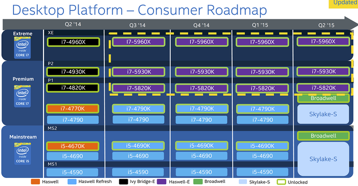 Intel Corporation Gets Back to Tradition With Skylake | The