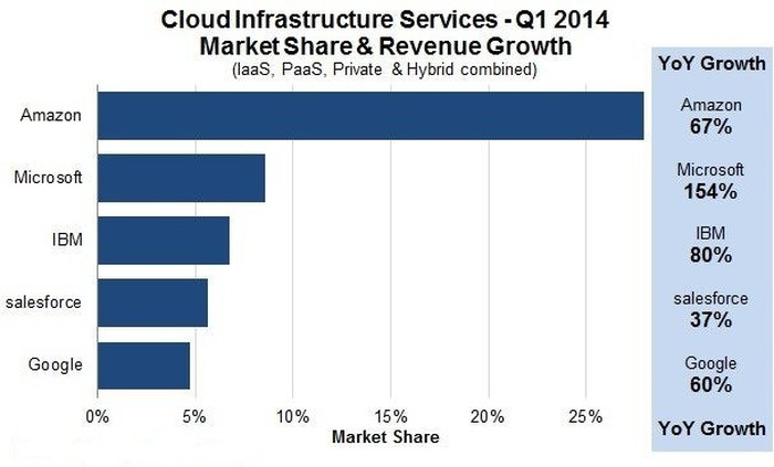 IBM Finally Joins Cloud Pricing Wars: What it Really Means