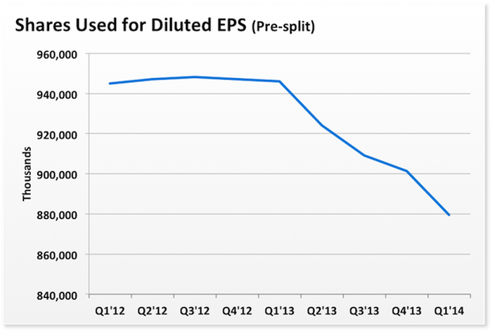 How Much Stock Did Apple Inc  Repurchase Last Quarter